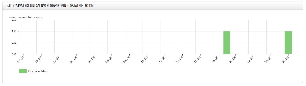 Sellingo - statystyki